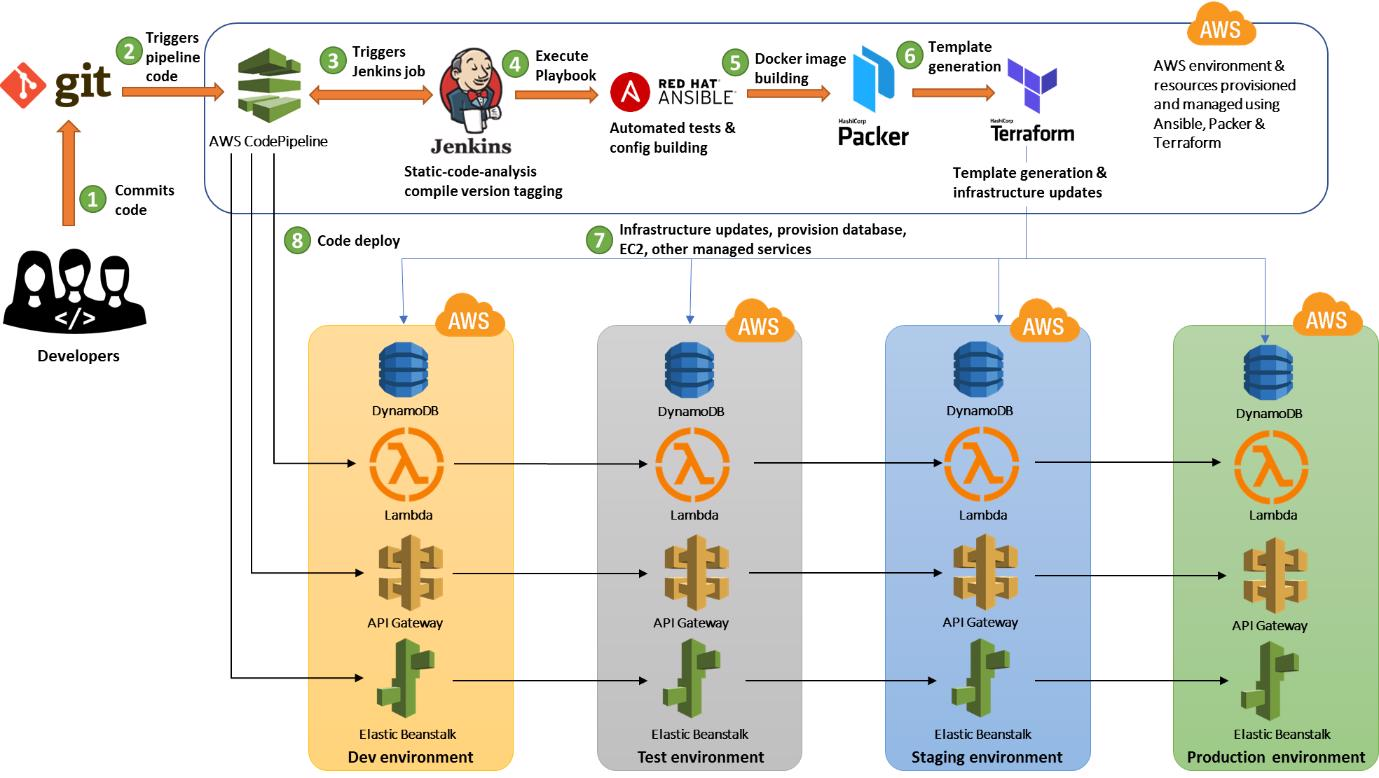Đường ống CI / CD an toàn và có thể mở rộng với AWS