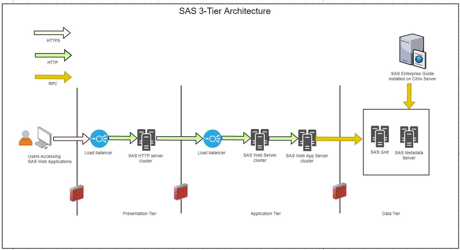 Tích hợp SAS với ArcGIS Online trong kiến trúc 3 tầng