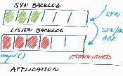 Nguyên tắc xử lý hàng nghìn kết nối trong Java bằng Netty