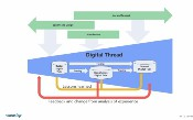 Kiến trúc IoT cho Digital Twin với Apache Kafka