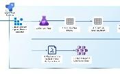 CI / CD làm mã cho ứng dụng .NET Core và Kubernetes