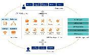 Xây dựng nền tảng API có thể tái sử dụng với trình quản lý API WSO2
