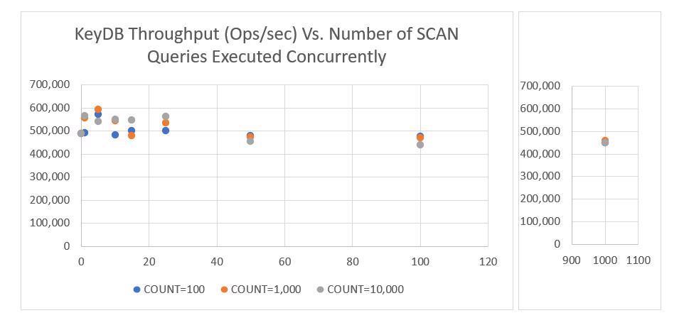 Ảnh hưởng của Redis SCAN đến hiệu suất và KeyDB đã cải thiện nó như thế nào