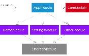 Mô-đun tính năng trong Angular - Tại sao cần và khi nào sử dụng?