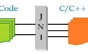 SKP's Java / Java EE Gotchas: Java Native Interface (JNI): Liên kết không hài lòng ...