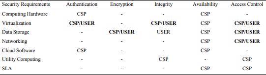 Các vấn đề bảo mật IaaS phổ biến nhất và cách để giảm thiểu chúng
