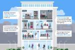 Tiêu thụ năng lượng trên toàn doanh nghiệp của bạn: cái nhìn về IoT trong việc xây dựng ...