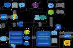 Hướng dẫn tham khảo Azure IoT cho các nhà sản xuất thiết bị công nghiệp (Phần 2)