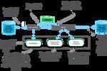 Kiến trúc cấp cao cho HDFS Slurper V2