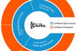 Giữ Lớp API Web trong Kafka bằng Proxy REST