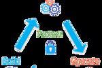 DataOps: Áp dụng DevOps cho dữ liệu - Dữ liệu liên tục được xây dựng với ...