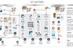 Tận dụng tối đa sự đột biến của AWS IoT