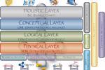 Thiết kế mô hình dữ liệu Thực tiễn tốt nhất (Phần 2)