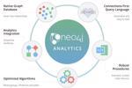 Các thuật toán đồ thị trong Neo4j: Hợp lý hóa các khám phá dữ liệu với phân tích biểu đồ