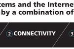 Tổng quan về Internet of Things