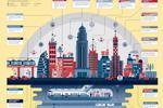 Tuần này trong IoT: Thành phố thông minh và Phân tích thời gian thực
