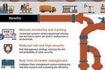 Sự tăng trưởng và phạm vi của IoT trong dầu khí [Infographic]