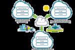 Hybrid IoT: Về tính toán sương mù, Cổng thông tin và Giao thức dịch