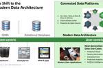 Kiến trúc mới nổi cho các ứng dụng dữ liệu hiện đại