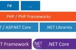 Chạy các ứng dụng PHP trên .NET Core