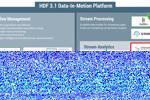 Sê-ri Blog HDF 3.1 (Phần 4): Kiểm tra đơn vị và CI và CD của Truyền phát ...