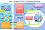 Ứng dụng web phong phú với Spring MVC